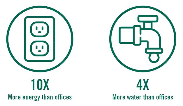 10X Energy 4X Water