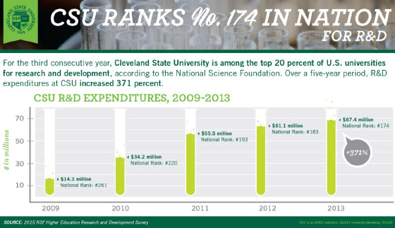 FY 2013 NSF Rankings for CSU