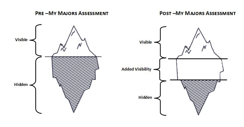 Iceberg metaphor comparing value added by taking MyMajors Assessment