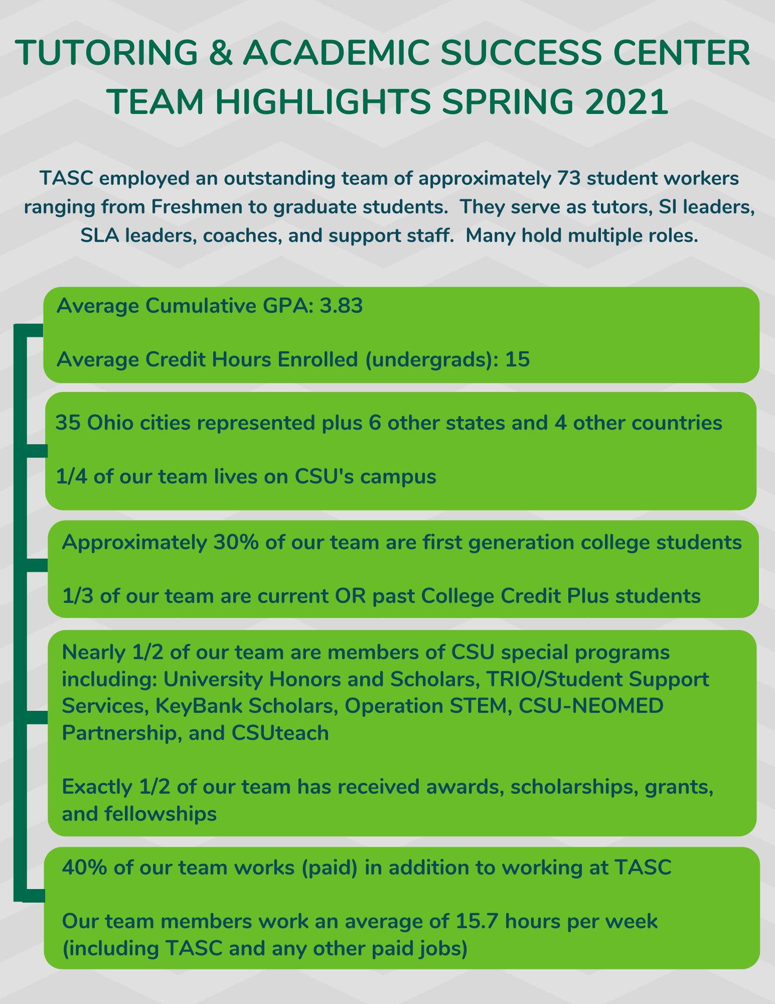 TASC 2021 Team Infographic