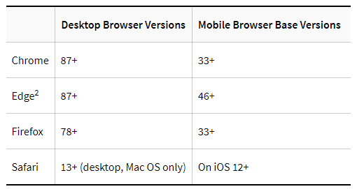 Table showing supported browsers