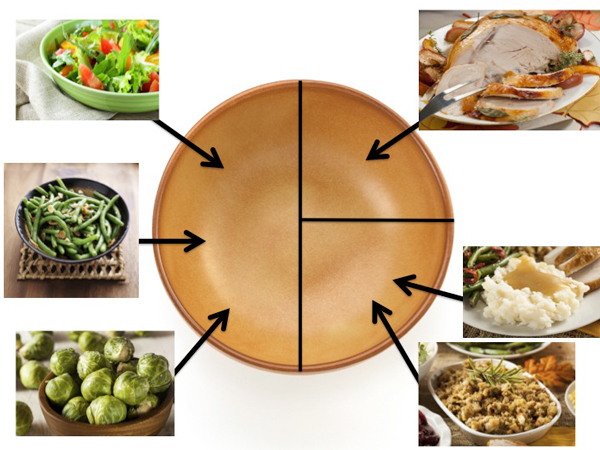 How to divide your plate for Thanksgiving